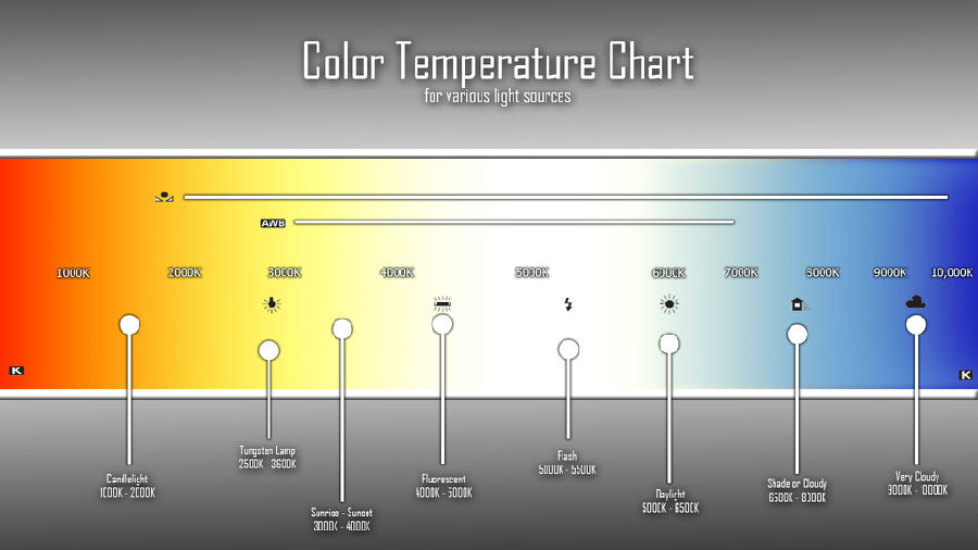 how the color temperature relates with led lighting